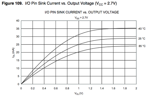 Driving an LED with or without a resistor – tinkerlog