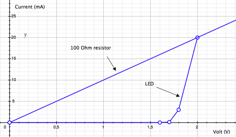 driving an led with or without a resistor tinkerlogled with current limiting resistor