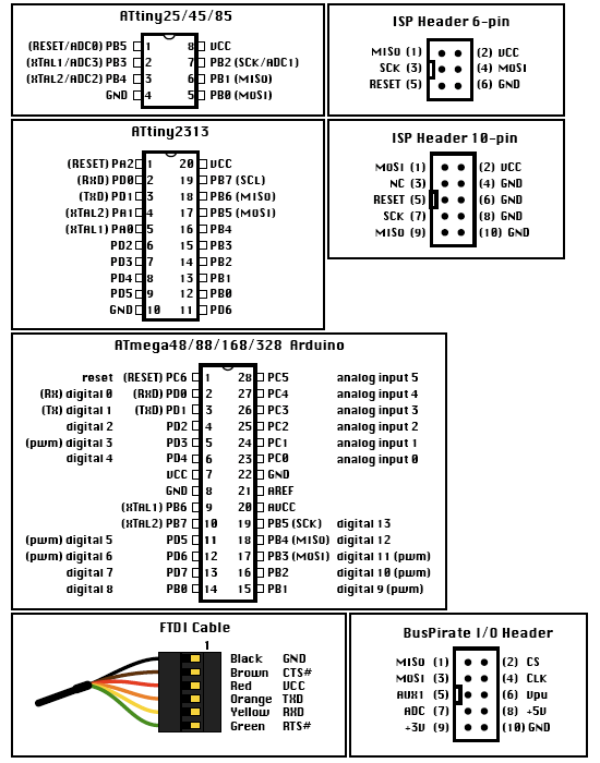 Microcontroller cheat sheet tinkerlog